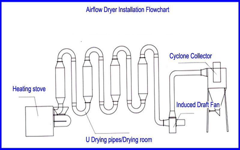 Air Flow Dryer Powder Air Flow Dryer Autopack Global